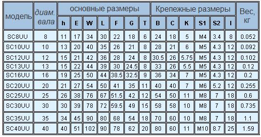 Таблицы размеров опорных подшипников фото 586-917